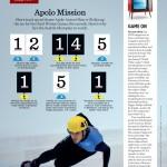 Apolo Mission
